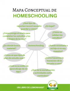 Mapa Conceptual de Homeschooling por lemonhass.com